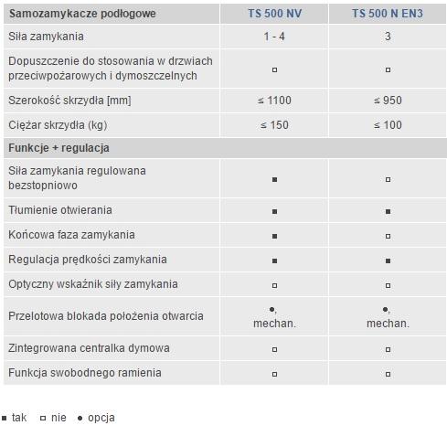 Tabela porównawcza samozamykaczy podłogowych TS500