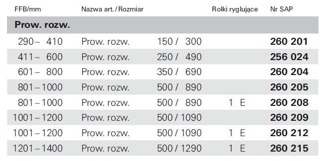 Prowadnica rozwórki Roto NT
