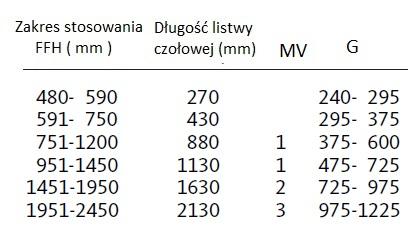 GU Zasuwnice GV tabela