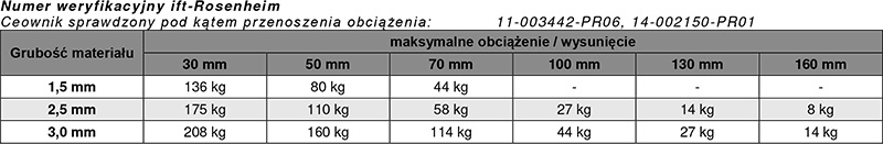 Tabela obciążeń kotwy